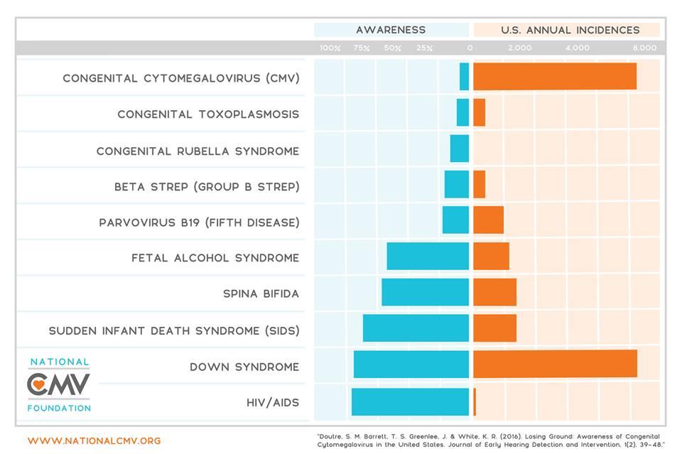 Charting the CMV Awareness Gap